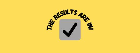 The Results Are In! 2020-2021 Student Organization Representatives